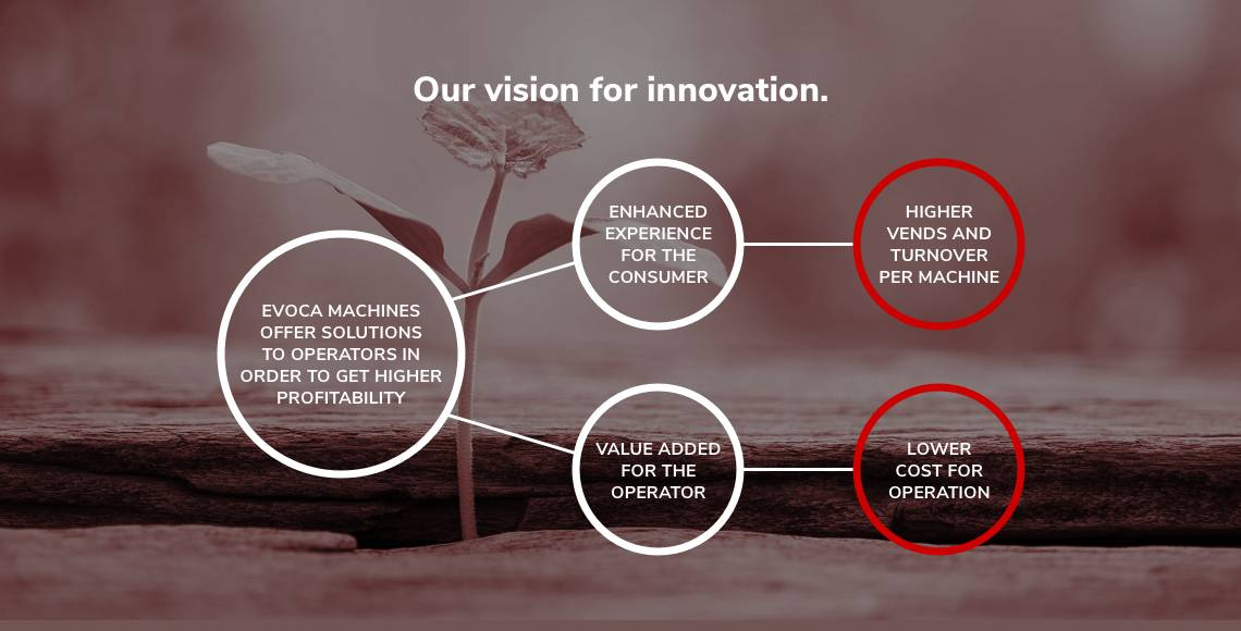 Our vision for innovation